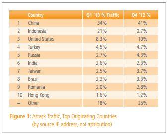 China hit by DDoS attack - Akamai stats q1 2013