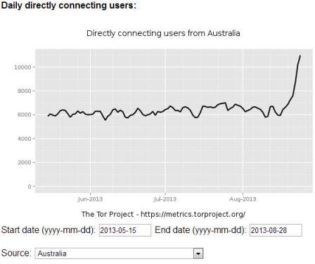 Tor Network users Australia