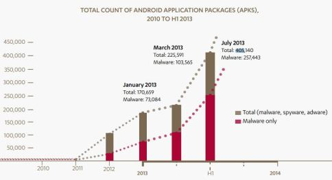Threat Report H1 2013 Android malicious packages