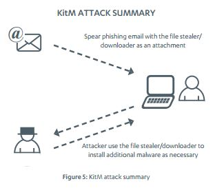 Threat Report H1 2013 KitM attack