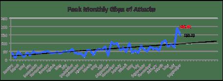 DDoS Q3 2013 Atlas Peak_Monthly_Gbps