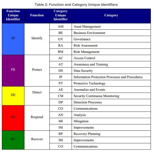 NIST cybersecurity framework functions