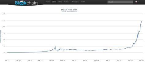 Bitcoin USD value