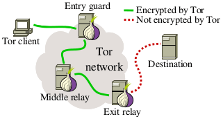 tor network Russian Government