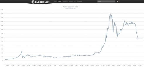 Bitcoin Price after MtGox shutdown