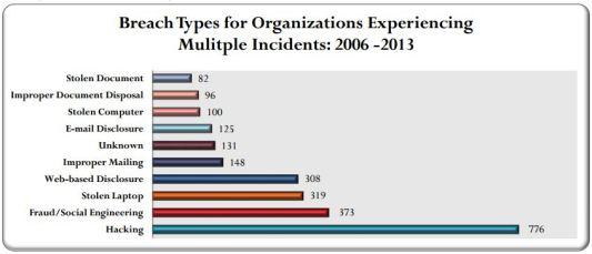 data breaches types 2013