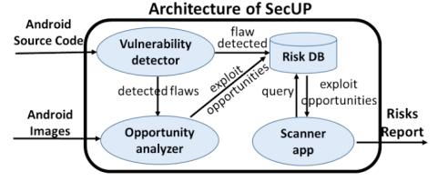 Pileup flaws SecUP Scanner
