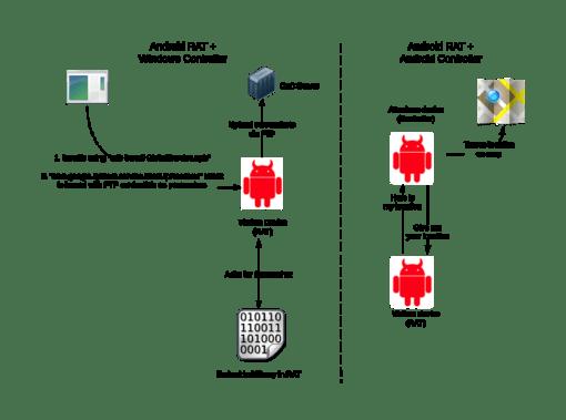 WinSpy android-windows-malware