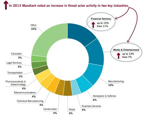 Mandiant Fire Eye M-Trends 2014 Threat Report