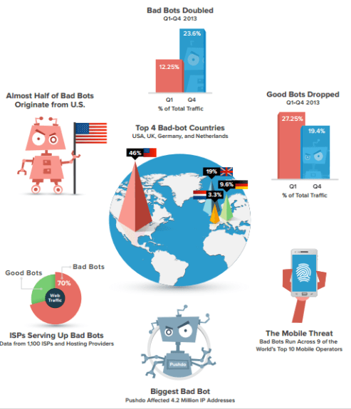 The Bad Bot Landscape Report Q1 2014 Infographic