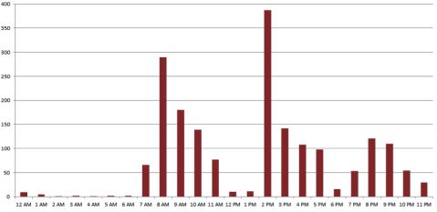 APT1 Report additional data