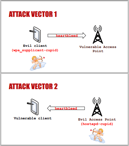 Cupid HEartBleed attack vector