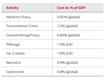 cybercrime Cost as percentage GDP