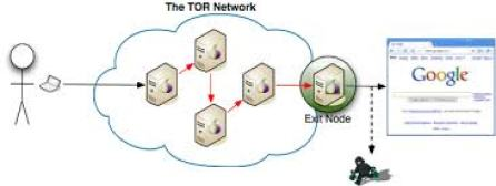 Tor network exit relay