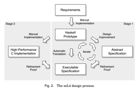 seL4 design process