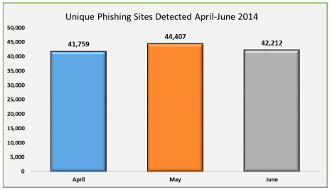APWG phishing Q2 2014