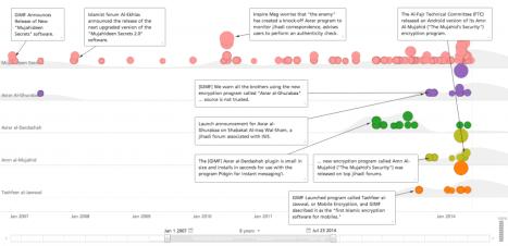 Al-Qaeda encryption products timeline