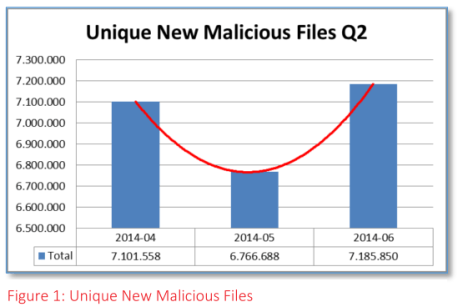 RedSocks new malicious files q2 2014