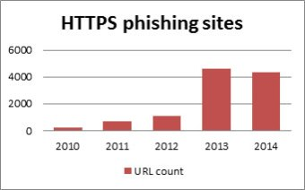 HTTPS phishing websites