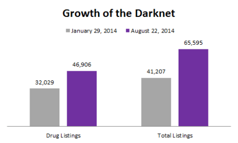 black markets drug growth