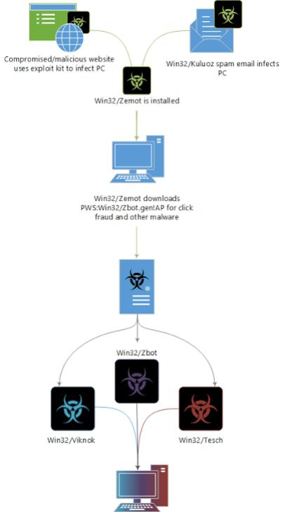 malvertising zemot malware