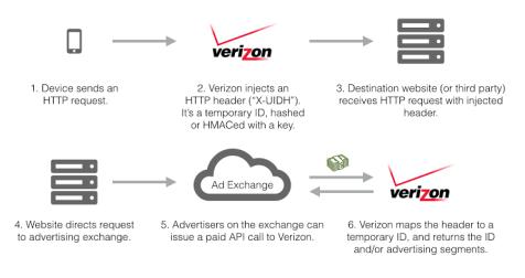 Verizon Wireless UIDH