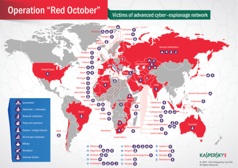 Red October similarities with CloudAtlas