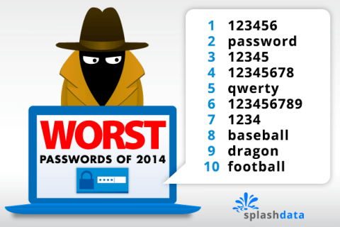 Worst Passwords 2014