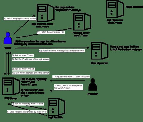Boleto DNS Poisoning attack