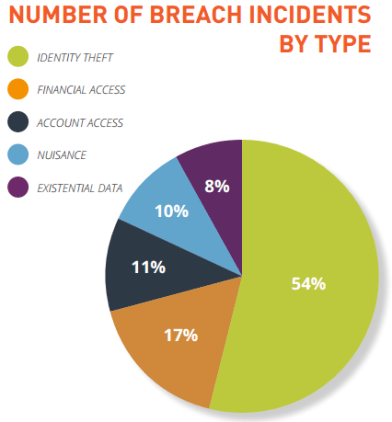 Breach Level Index Report 2