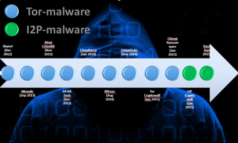 malware tor network tor browser