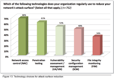 Cyber attacks against Organizations 3
