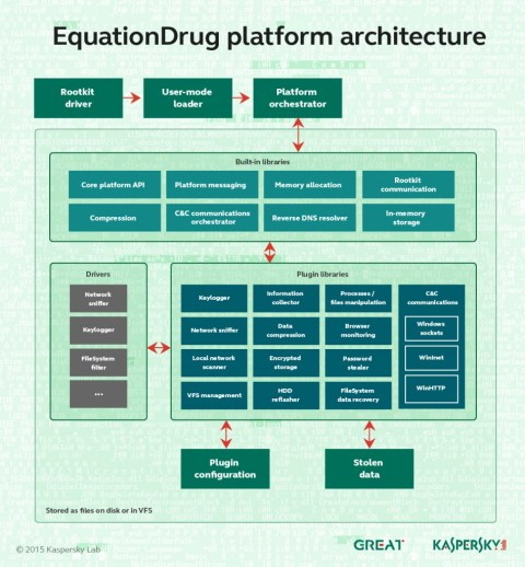 EquationDrug platform Equation Group