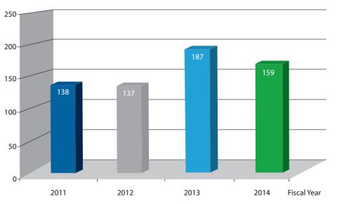 ICS-CERT 2014 vulnerabilities