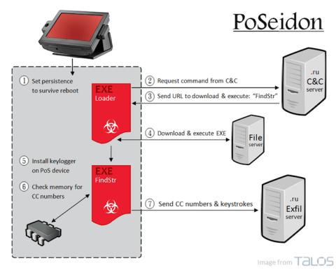 PoSeidon PoS Malware