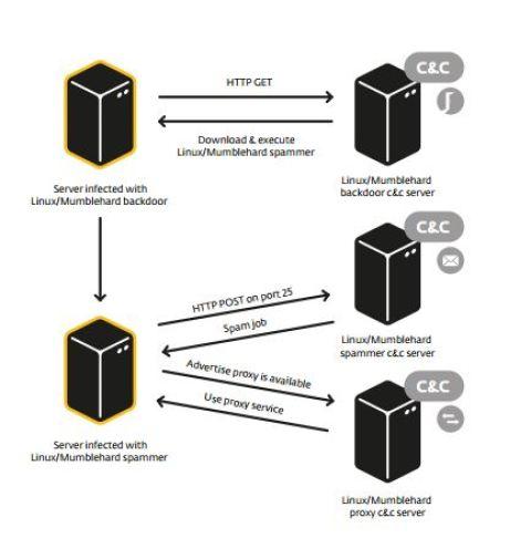 Mumblehard botnet linux bsd