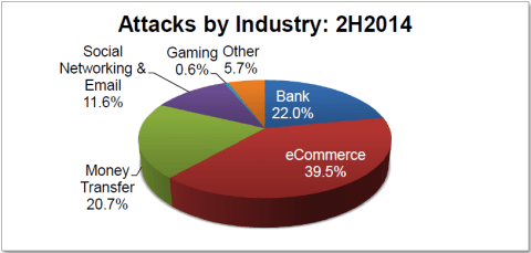 APWG Global Phishing Survey 2H2014 attacks by Industry