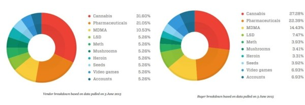 DeepWeb Black markets vendors buyers
