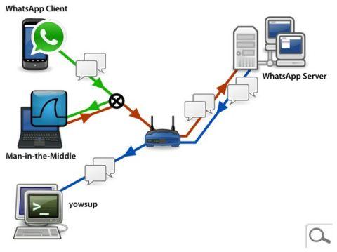 Whatsapp MITM