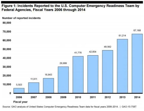 Federal Government security GAO Report - attack against United Airlines