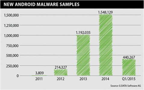 G data Android malware