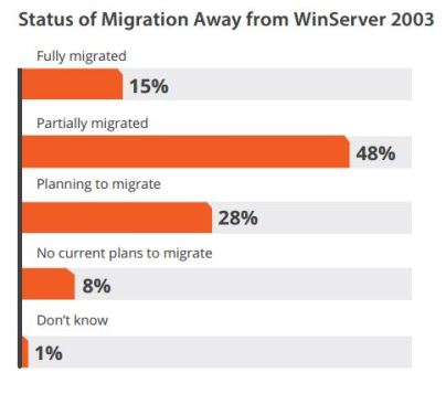 windows Server 2003 migration