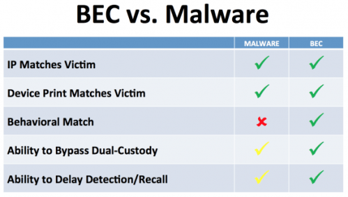 Business Email Scams vs malware