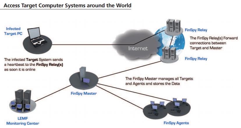 FinFisher surveillance system