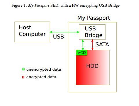 self-encrypting hard drive