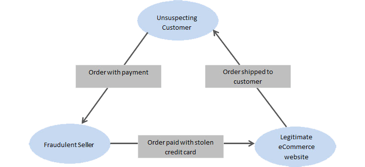 What You Should Know About Triangulation Fraud And Ebaysecurity Affairs
