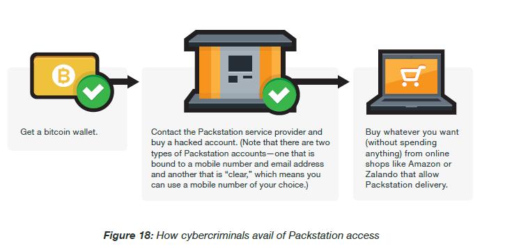 German cybercriminal underground packstation