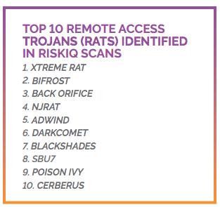 torrent websites RATs
