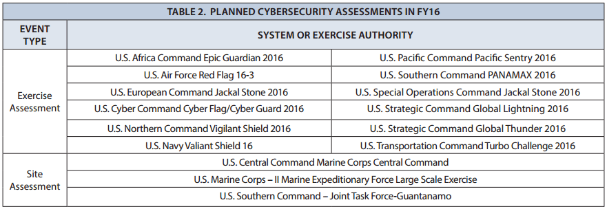F35 F35 US Defence compliance next tests
