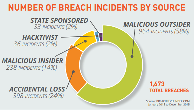 Gemalto Breach Level Index report